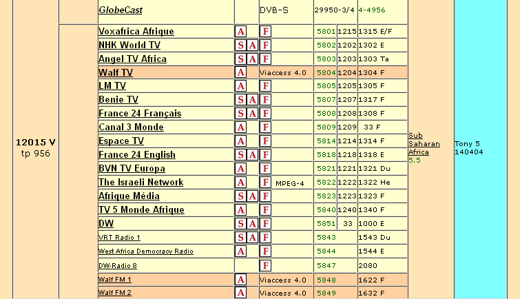 Satellite Tv Channels Frequencies List
