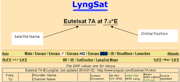 top satellite page of Eutelsat 7A