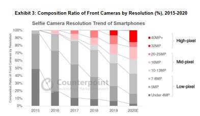 Selfie camera trends of smartphones